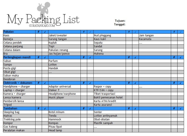 Gurki - Travel Packing List